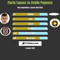 Florin Tanase vs Ovidiu Popescu h2h player stats