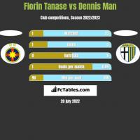 Florin Tanase vs Dennis Man h2h player stats