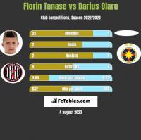 Florin Tanase vs Darius Olaru h2h player stats