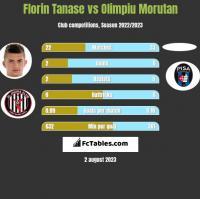Florin Tanase vs Olimpiu Morutan h2h player stats