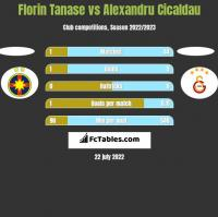Florin Tanase vs Alexandru Cicaldau h2h player stats