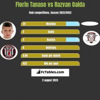 Florin Tanase vs Razvan Oaida h2h player stats