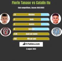 Florin Tanase vs Catalin Itu h2h player stats