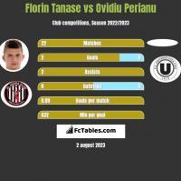 Florin Tanase vs Ovidiu Perianu h2h player stats