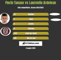 Florin Tanase vs Laurentiu Ardelean h2h player stats