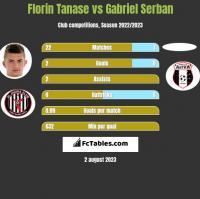 Florin Tanase vs Gabriel Serban h2h player stats