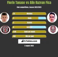 Florin Tanase vs Alin Razvan Fica h2h player stats