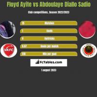 Floyd Ayite vs Abdoulaye Diallo Sadio h2h player stats