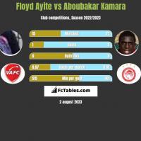 Floyd Ayite vs Aboubakar Kamara h2h player stats