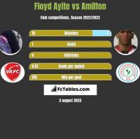 Floyd Ayite vs Amilton h2h player stats