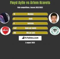 Floyd Ayite vs Artem Kravets h2h player stats