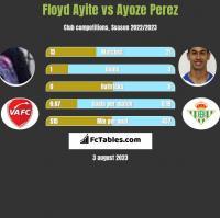 Floyd Ayite vs Ayoze Perez h2h player stats