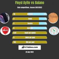 Floyd Ayite vs Baiano h2h player stats