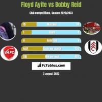 Floyd Ayite vs Bobby Reid h2h player stats