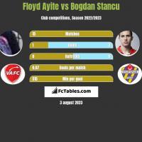 Floyd Ayite vs Bogdan Stancu h2h player stats