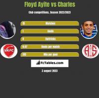 Floyd Ayite vs Charles h2h player stats