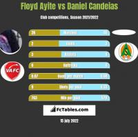 Floyd Ayite vs Daniel Candeias h2h player stats