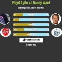 Floyd Ayite vs Danny Ward h2h player stats
