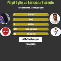 Floyd Ayite vs Fernando Llorente h2h player stats
