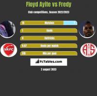 Floyd Ayite vs Fredy h2h player stats