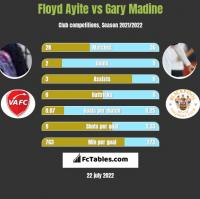 Floyd Ayite vs Gary Madine h2h player stats
