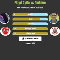 Floyd Ayite vs Giuliano h2h player stats