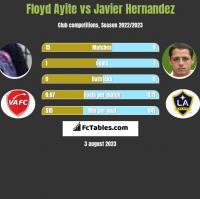 Floyd Ayite vs Javier Hernandez h2h player stats