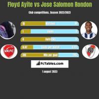 Floyd Ayite vs Jose Salomon Rondon h2h player stats