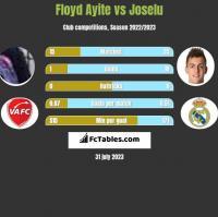 Floyd Ayite vs Joselu h2h player stats