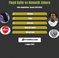 Floyd Ayite vs Kenneth Zohore h2h player stats