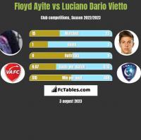 Floyd Ayite vs Luciano Dario Vietto h2h player stats
