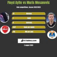 Floyd Ayite vs Muris Mesanovic h2h player stats