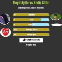 Floyd Ayite vs Nadir Ciftci h2h player stats