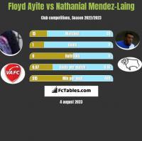 Floyd Ayite vs Nathanial Mendez-Laing h2h player stats