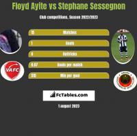 Floyd Ayite vs Stephane Sessegnon h2h player stats