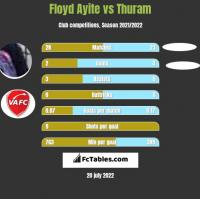 Floyd Ayite vs Thuram h2h player stats