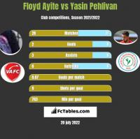 Floyd Ayite vs Yasin Pehlivan h2h player stats