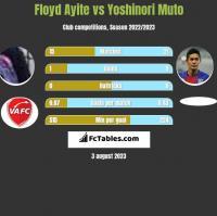 Floyd Ayite vs Yoshinori Muto h2h player stats