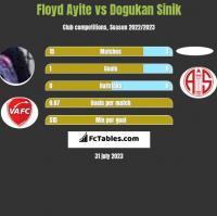 Floyd Ayite vs Dogukan Sinik h2h player stats