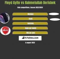 Floyd Ayite vs Rahmetullah Berisbek h2h player stats