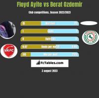 Floyd Ayite vs Berat Ozdemir h2h player stats