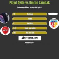 Floyd Ayite vs Umran Zambak h2h player stats