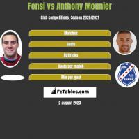Fonsi vs Anthony Mounier h2h player stats