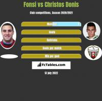 Fonsi vs Christos Donis h2h player stats