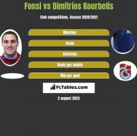 Fonsi vs Dimitrios Kourbelis h2h player stats