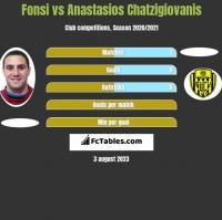 Fonsi vs Anastasios Chatzigiovanis h2h player stats