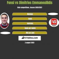 Fonsi vs Dimitrios Emmanouilidis h2h player stats