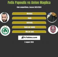 Fotis Papoulis vs Anton Maglica h2h player stats