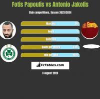 Fotis Papoulis vs Antonio Jakolis h2h player stats