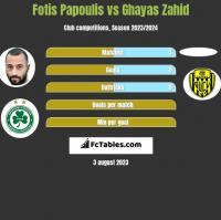 Fotis Papoulis vs Ghayas Zahid h2h player stats